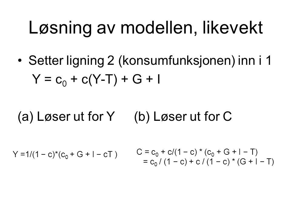 Løsning av modellen, likevekt Setter ligning 2 (konsumfunksjonen) inn i 1 Y = c 0 + c(Y-T) + G + I (a) Løser ut for Y(b) Løser ut for C Y =1/(1 − c)*(c 0 + G + I − cT ) C = c 0 + c/(1 − c) * (c 0 + G + I − T) = c 0 / (1 − c) + c / (1 − c) * (G + I − T)