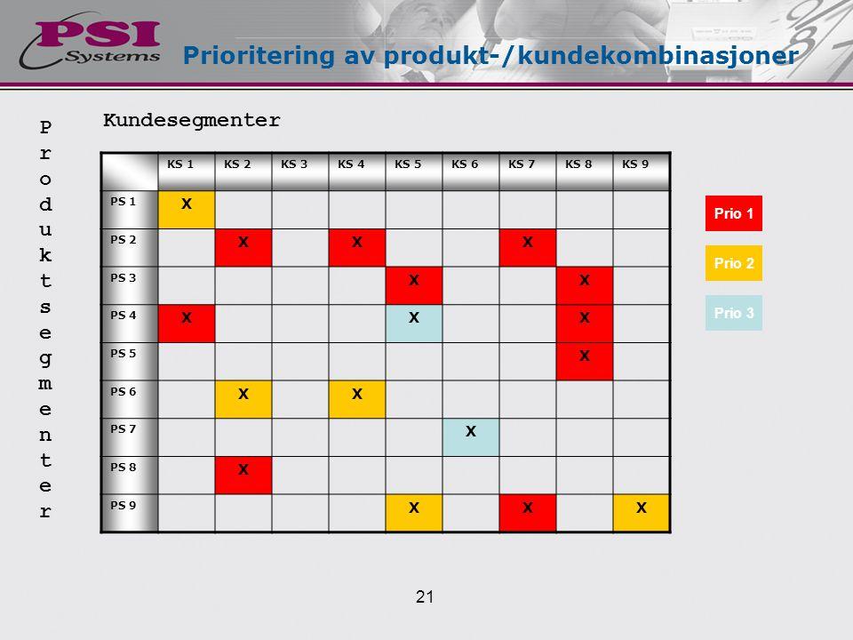 Prioritering av produkt-/kundekombinasjoner KS 1KS 2KS 3KS 4KS 5KS 6KS 7KS 8KS 9 PS 1 X PS 2 XXX PS 3 XX PS 4 XXX PS 5 X PS 6 XX PS 7 X PS 8 X PS 9 XXX Kundesegmenter ProduktsegmenterProduktsegmenter Prio 1 Prio 2 Prio 3 21