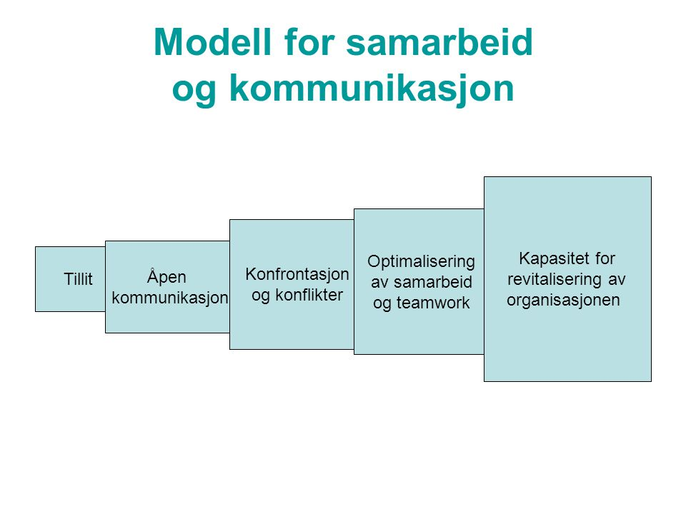 Målsetting og feedback «Feedback tells people what is; goals tell them what is desirable.