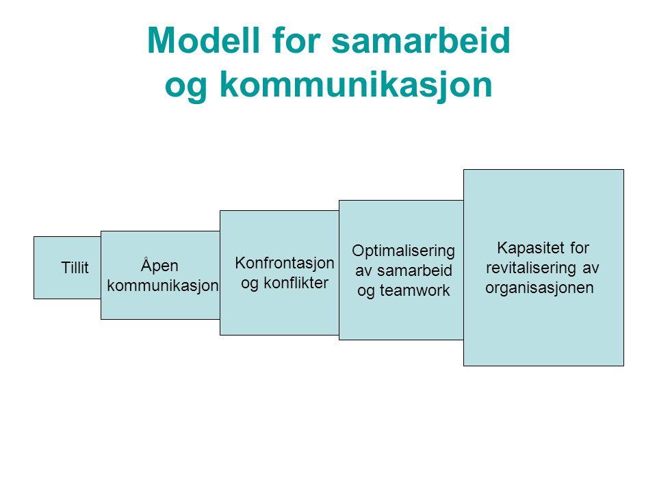 Ledelse og kommunikasjon