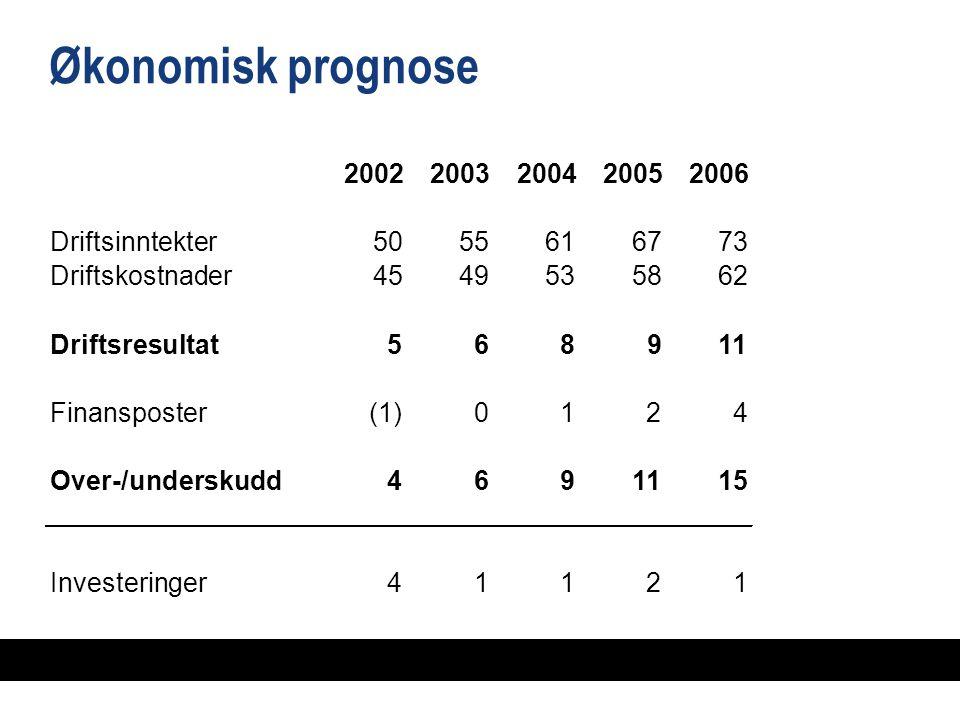 Økonomisk prognose 20022003200420052006 Driftsinntekter5055616773 Driftskostnader4549495358586262 Driftsresultat568 91 Finansposter (1)0124 Over-/underskudd46911515 Investeringer41121