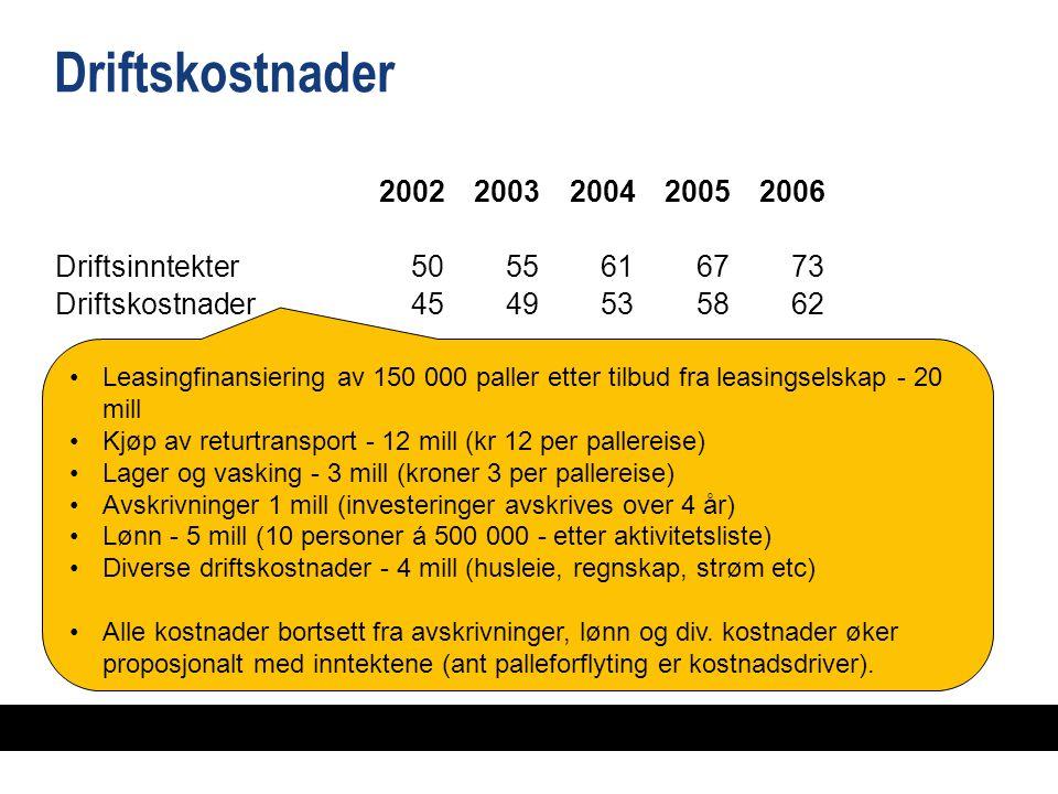 Driftskostnader 20022003200420052006 Driftsinntekter5055616773 Driftskostnader4549495358586262 Driftsresultat568 91 Finansposter (1)0124 Over-/underskudd46911515 Investeringer41121 Leasingfinansiering av 150 000 paller etter tilbud fra leasingselskap - 20 mill Kjøp av returtransport - 12 mill (kr 12 per pallereise) Lager og vasking - 3 mill (kroner 3 per pallereise) Avskrivninger 1 mill (investeringer avskrives over 4 år) Lønn - 5 mill (10 personer á 500 000 - etter aktivitetsliste) Diverse driftskostnader - 4 mill (husleie, regnskap, strøm etc) Alle kostnader bortsett fra avskrivninger, lønn og div.