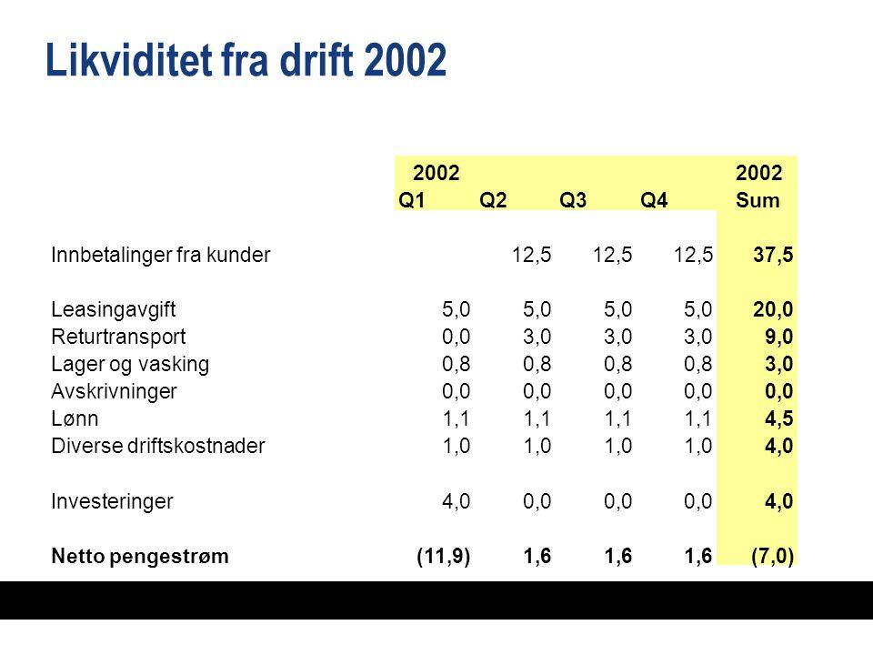 Likviditet fra drift 2002 2002 Q1Q2Q3Q4Sum Innbetalinger fra kunder12,512,512,512,512,512,537,537,5 Leasingavgift5,0 20,0 Returtransport0,03,0 9,0 Lager og vasking0,8 3,0 Avskrivninger0,0 Lønn1,1 4,5 Diverse driftskostnader1,0 4,0 Investeringer4,00,0 4,0 Netto pengestrøm(11,9)1,6 (7,0)(7,0)