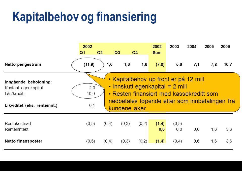 Kapitalbehov og finansiering 2002 2003200420052006 Q1Q2Q3Q4Sum Netto pengestrøm(11,9)1,6 (7,0)(7,0)5,67,17,810,7 Inngående beholdning:0,1 7,614,6 Kontant egenkapital2,0 Lån/kreditt10,0(2,1) 10,0(5,6) Likviditet (eks.