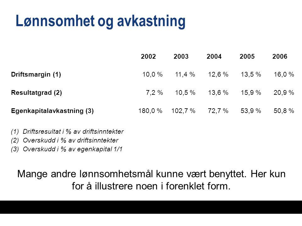 Lønnsomhet og avkastning 20022003200420052006 Driftsmargin (1)10,0 %11,4 %12,6 %13,5 %16,0 % Resultatgrad (2)7,2 %10,5 %13,6 %15,9 %20,9 % Egenkapitalavkastning (3)180,0 %102,7 %72,7 %53,9 %50,8 % (1)Driftsresultat i % av driftsinntekter (2)Overskudd i % av driftsinntekter (3)Overskudd i % av egenkapital 1/1 Mange andre lønnsomhetsmål kunne vært benyttet.