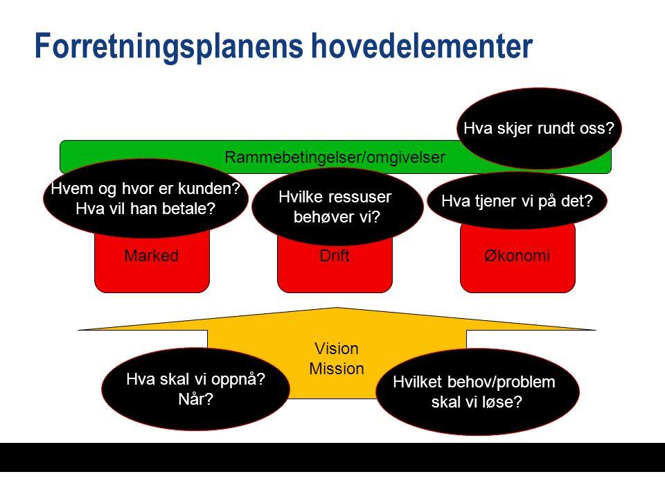 Forretningsplanens hovedelementer Vision Mission MarkedDriftØkonomi Rammebetingelser/omgivelser Hva skal vi oppnå.