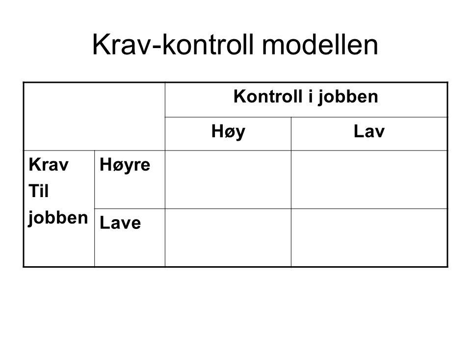 Krav-kontroll modellen Kontroll i jobben HøyLav Krav Til jobben Høyre Lave