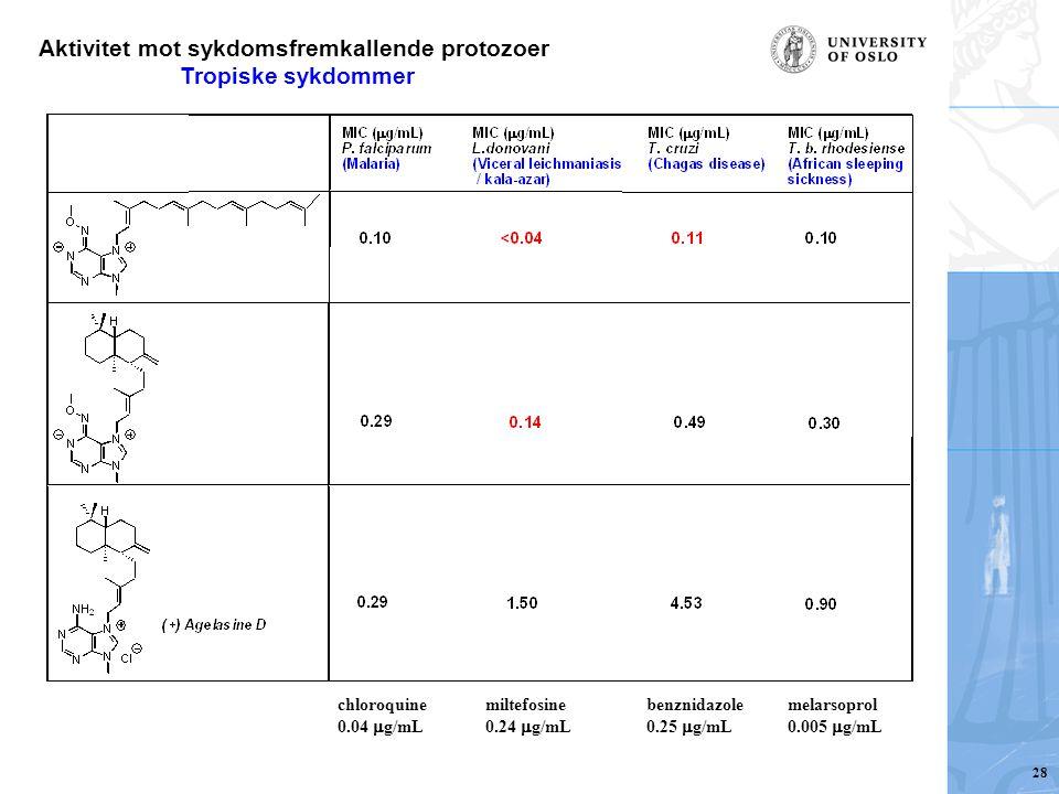 Aktivitet mot sykdomsfremkallende protozoer Tropiske sykdommer chloroquine 0.04  g/mL miltefosine 0.24  g/mL benznidazole 0.25  g/mL melarsoprol 0.005  g/mL 28