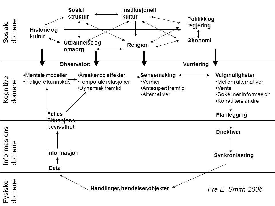 Sosiale domene Kognitive domene Informasjons domene Fysiske domene Handlinger, hendelser,objekter Mentale modeller Tidligere kunnskap Årsaker og effek