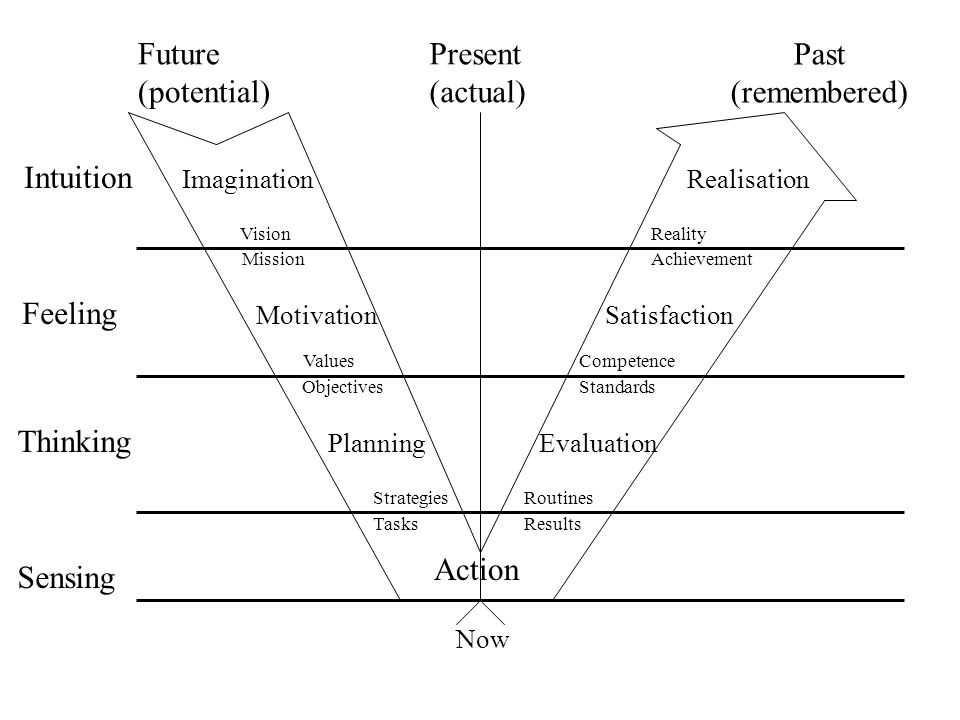 Imagination Motivation Planning Action Evaluation Satisfaction Realisation Future (potential) Past (remembered) Present (actual) Intuition Feeling Thi