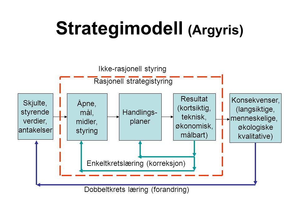 Strategimodell (Argyris) Åpne, mål, midler, styring Resultat (kortsiktig, teknisk, økonomisk, målbart) Konsekvenser, (langsiktige, menneskelige, økolo