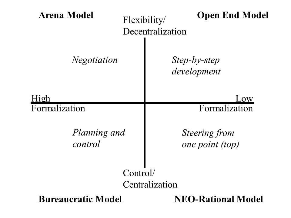 High Formalization Negotiation Flexibility/ Decentralization Step-by-step development Low Formalization Planning and control Bureaucratic ModelNEO-Rat
