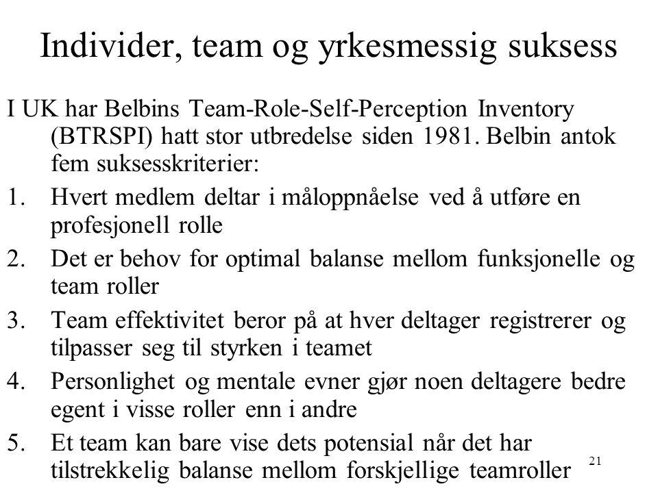21 Individer, team og yrkesmessig suksess I UK har Belbins Team-Role-Self-Perception Inventory (BTRSPI) hatt stor utbredelse siden 1981. Belbin antok