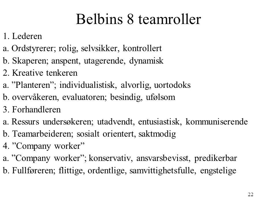 "22 Belbins 8 teamroller 1. Lederen a. Ordstyrerer; rolig, selvsikker, kontrollert b. Skaperen; anspent, utagerende, dynamisk 2. Kreative tenkeren a. """
