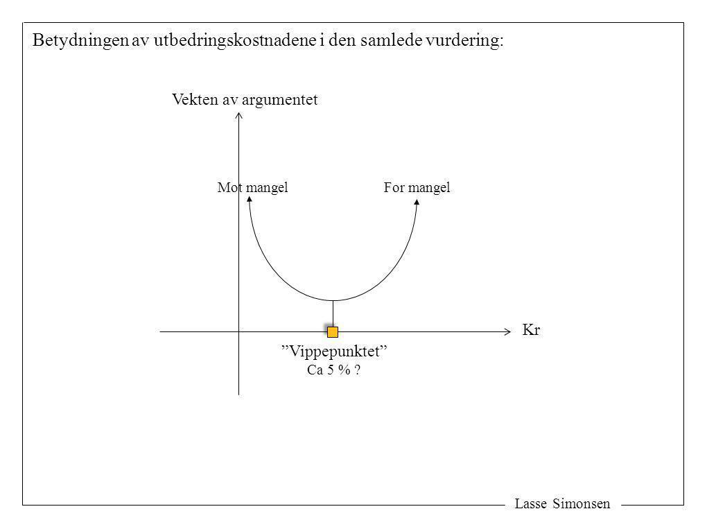 """Lasse Simonsen Betydningen av utbedringskostnadene i den samlede vurdering: Kr Vekten av argumentet """"Vippepunktet"""" Ca 5 % ? For mangelMot mangel"""