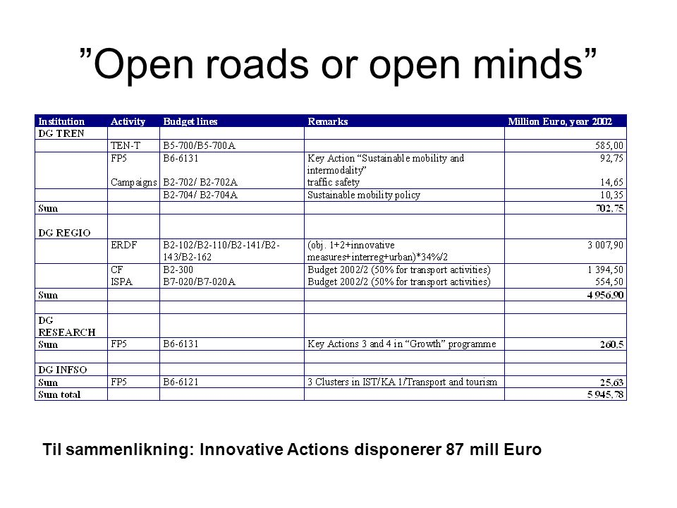 """Open roads or open minds"" Til sammenlikning: Innovative Actions disponerer 87 mill Euro"