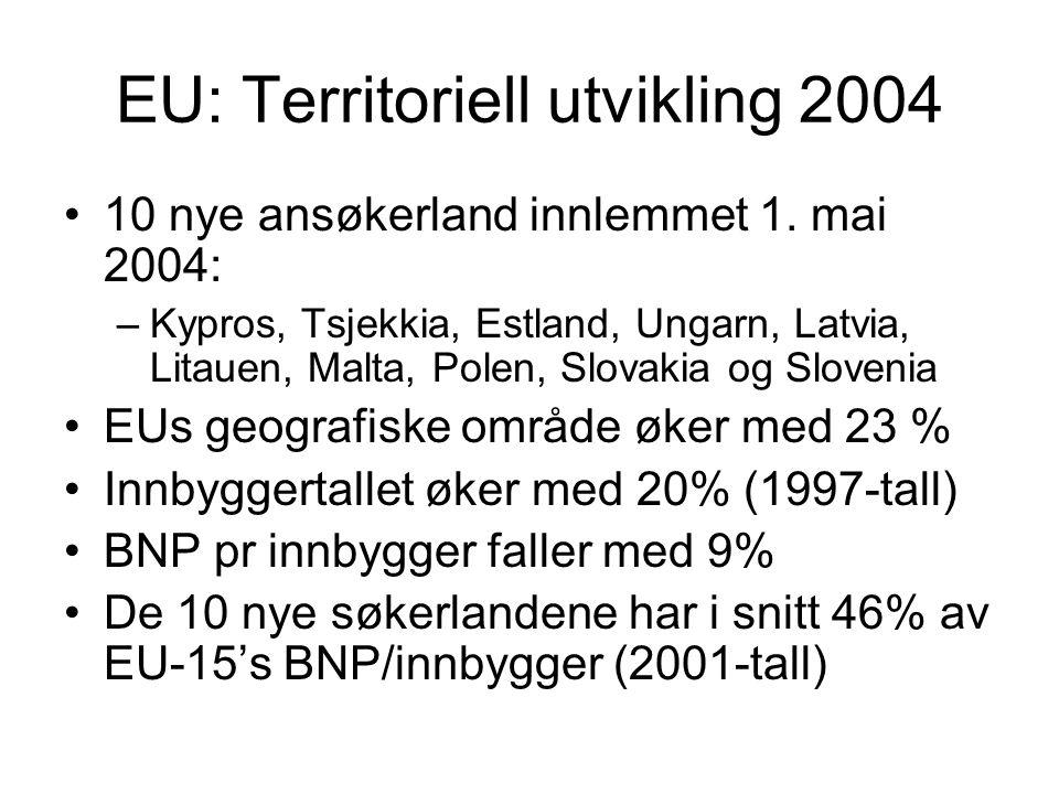 EU: Territoriell utvikling 2004 10 nye ansøkerland innlemmet 1. mai 2004: –Kypros, Tsjekkia, Estland, Ungarn, Latvia, Litauen, Malta, Polen, Slovakia