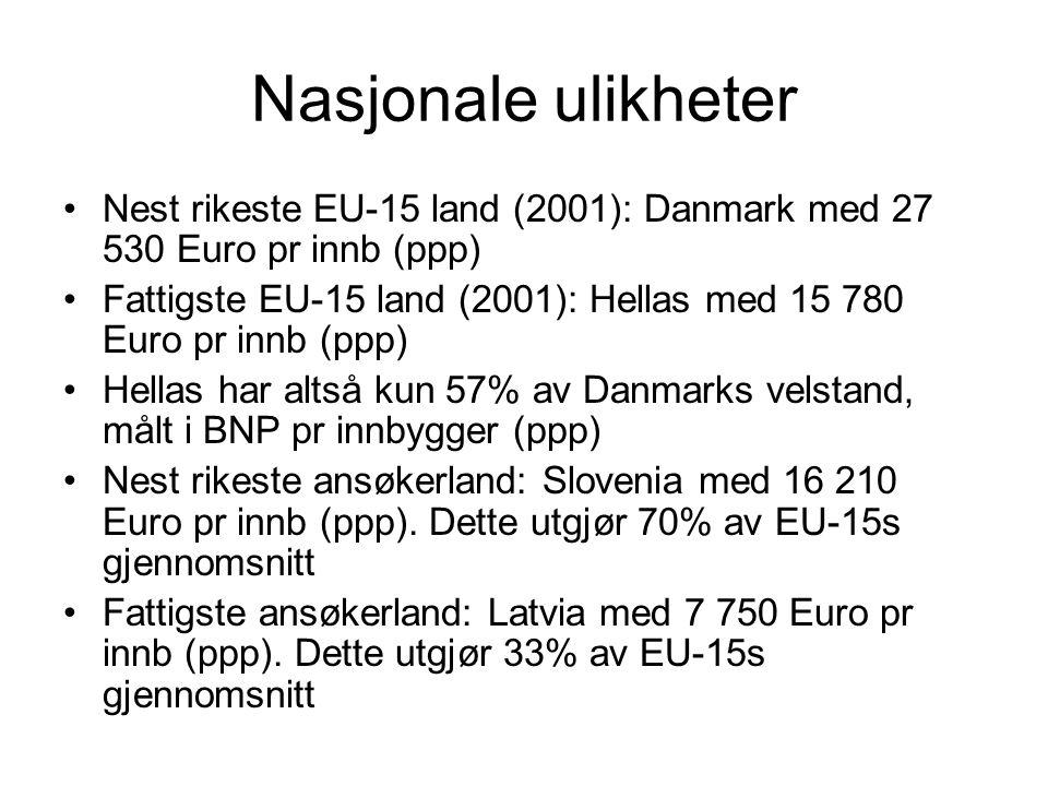 Nasjonale ulikheter Nest rikeste EU-15 land (2001): Danmark med 27 530 Euro pr innb (ppp) Fattigste EU-15 land (2001): Hellas med 15 780 Euro pr innb