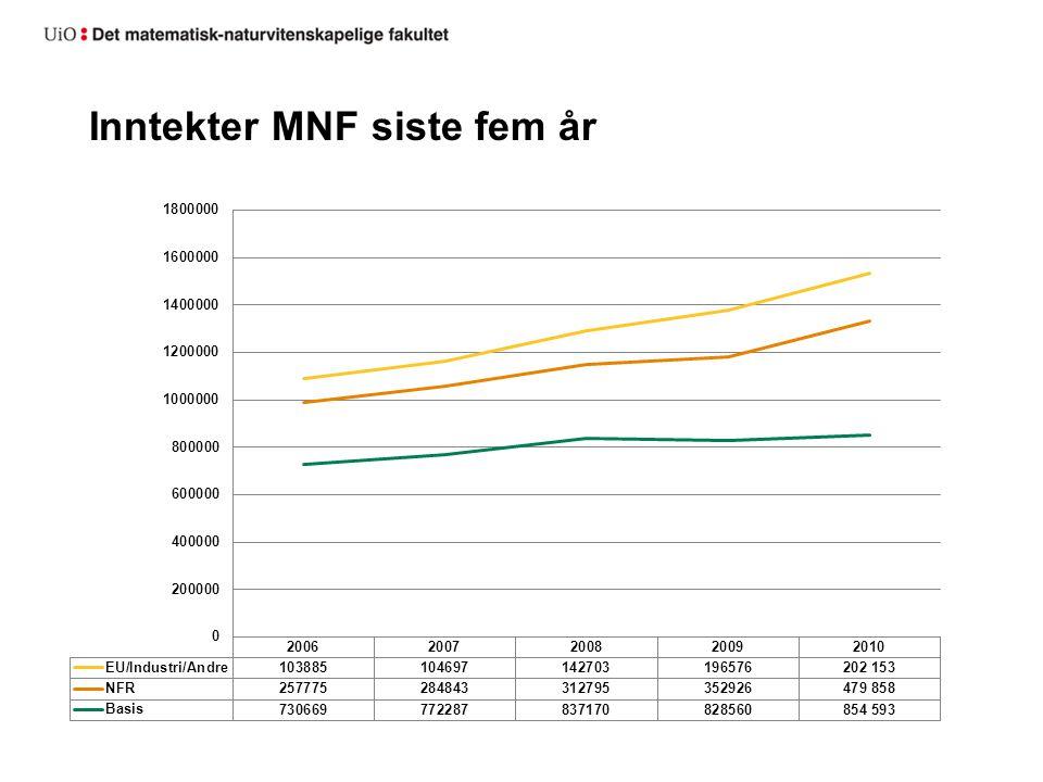 Inntekter MNF siste fem år