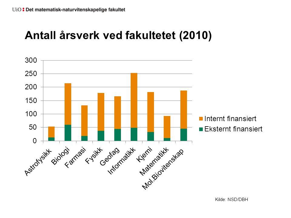 Antall årsverk ved fakultetet (2010) Kilde: NSD/DBH