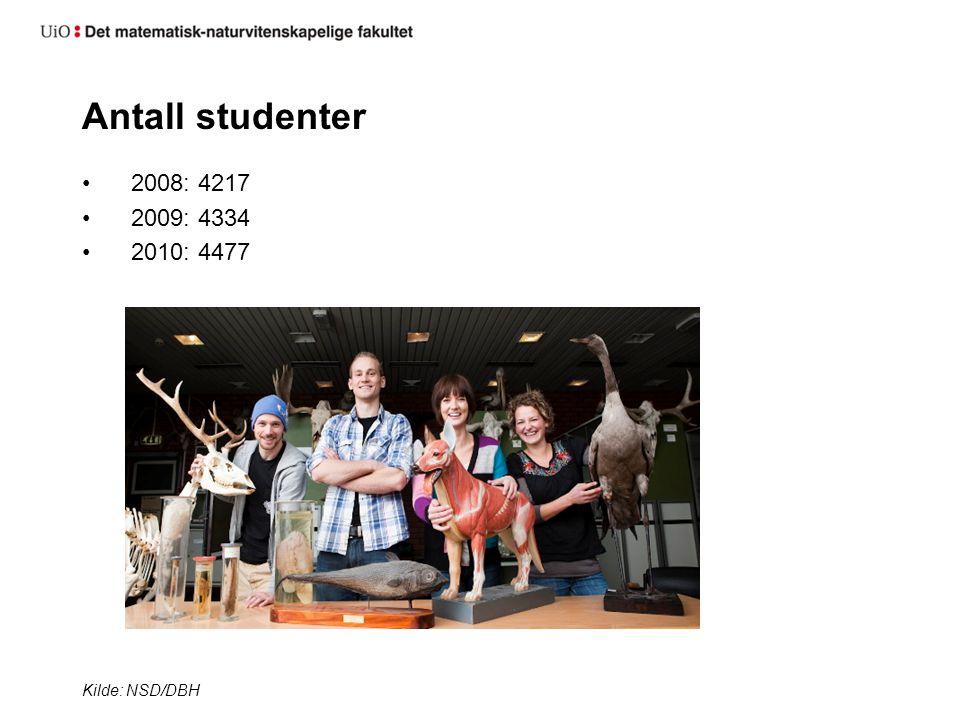 Antall studenter 2008: 4217 2009: 4334 2010: 4477 Kilde: NSD/DBH