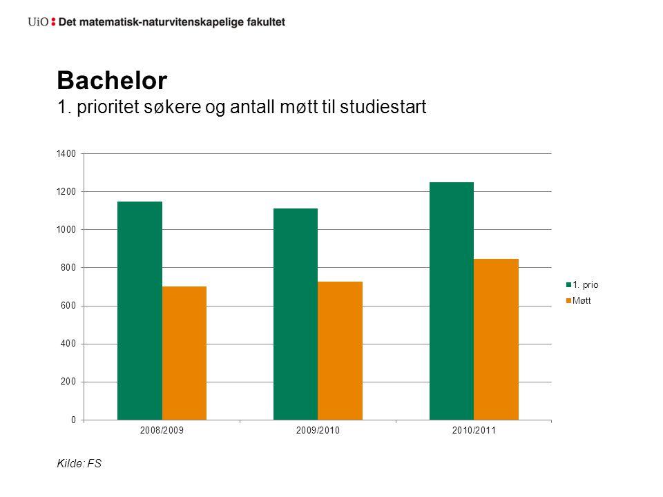 Bachelor 1. prioritet søkere og antall møtt til studiestart Kilde: FS