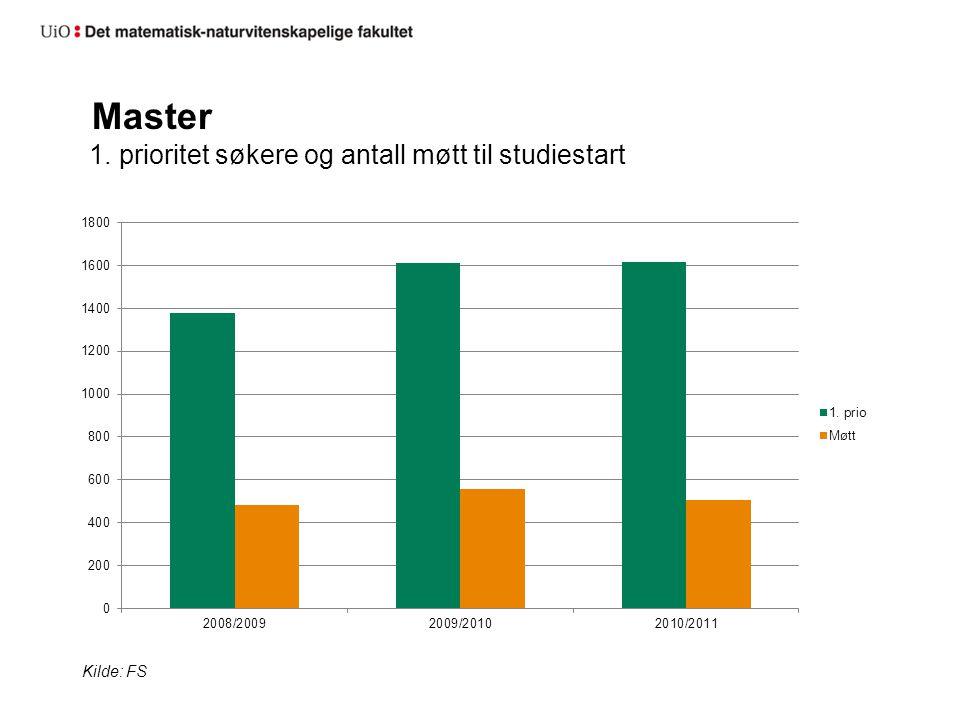 Master 1. prioritet søkere og antall møtt til studiestart Kilde: FS