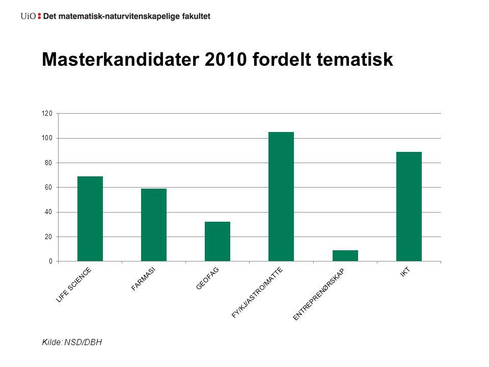 Masterkandidater 2010 fordelt tematisk Kilde: NSD/DBH