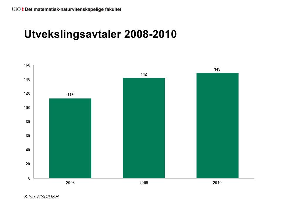 Utvekslingsavtaler 2008-2010 Kilde: NSD/DBH