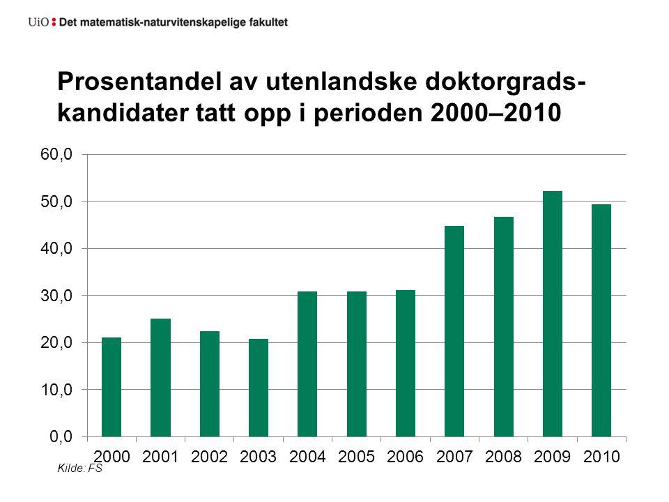 Prosentandel av utenlandske doktorgrads- kandidater tatt opp i perioden 2000–2010 Kilde: FS