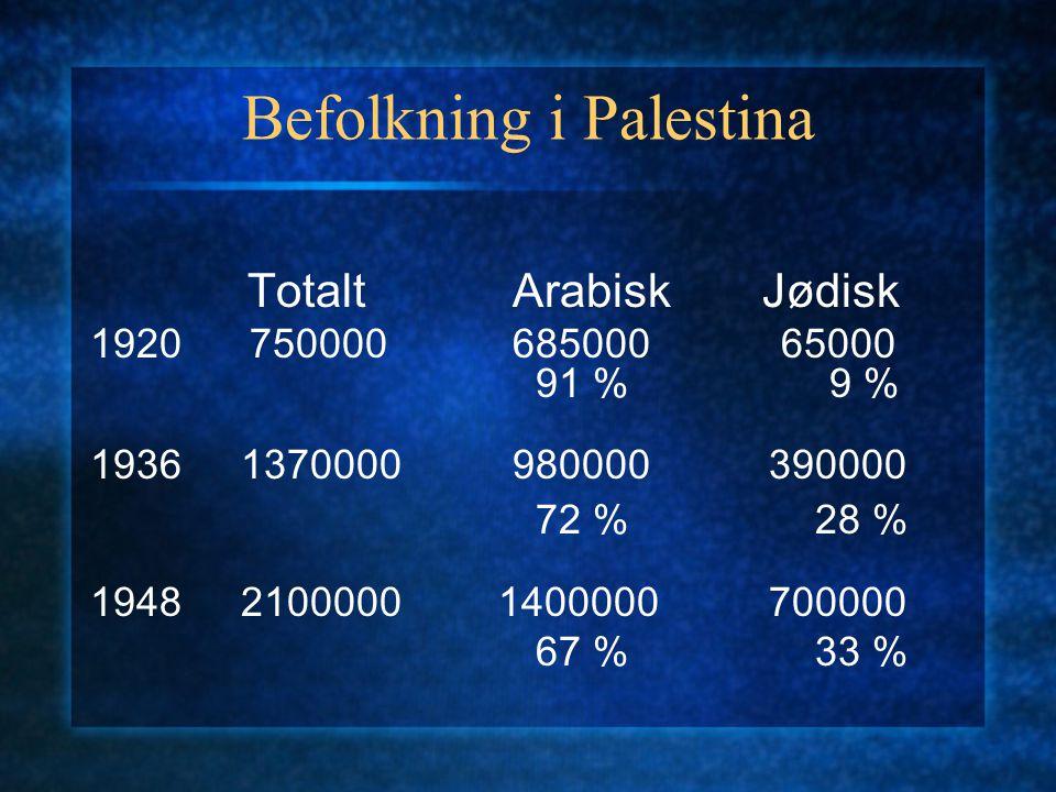 Befolkning i Palestina TotaltArabisk Jødisk 1920 750000685000 65000 91 %9 % 1936 1370000980000 390000 72 % 28 % 1948 2100000 1400000 700000 67 % 33 %