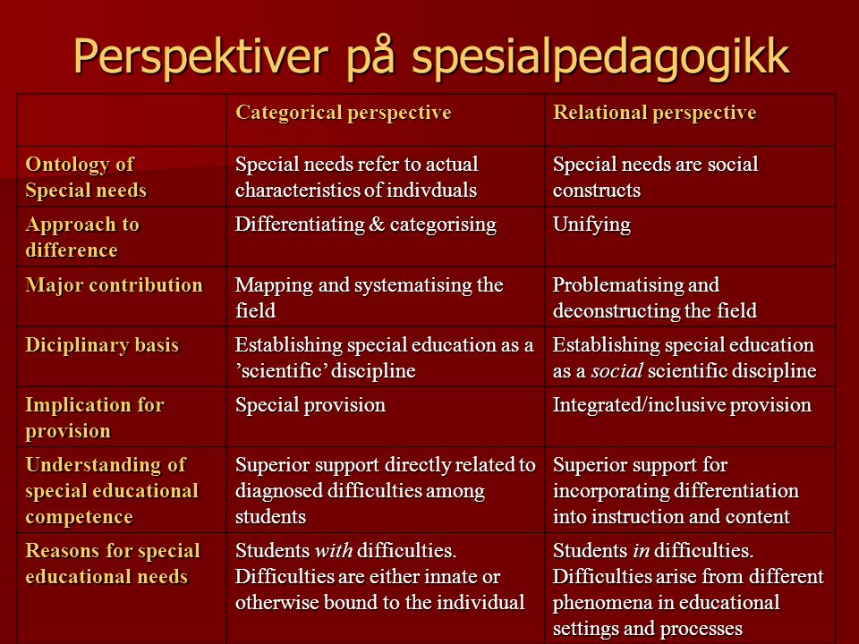Categorical perspective Relational perspective Ontology of Special needs Special needs refer to actual characteristics of indivduals Special needs are social constructs Approach to difference Differentiating & categorising Unifying Major contribution Mapping and systematising the field Problematising and deconstructing the field Diciplinary basis Establishing special education as a 'scientific' discipline Establishing special education as a social scientific discipline Implication for provision Special provision Integrated/inclusive provision Understanding of special educational competence Superior support directly related to diagnosed difficulties among students Superior support for incorporating differentiation into instruction and content Reasons for special educational needs Students with difficulties.