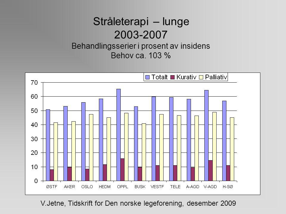 Stråleterapi – colorectal 2003-2007 Behandlingsserier i prosent av insidens Behov ca. 24 % V.Jetne, Tidskrift for Den norske legeforening, desember 20
