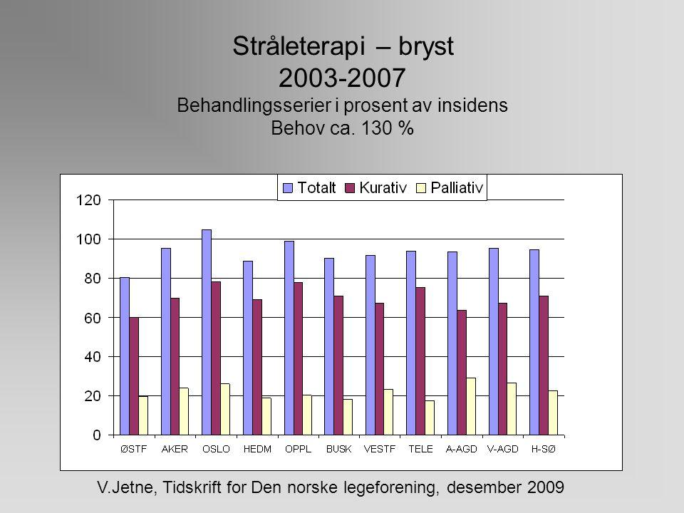 Stråleterapi – lunge 2003-2007 Behandlingsserier i prosent av insidens Behov ca. 103 % V.Jetne, Tidskrift for Den norske legeforening, desember 2009