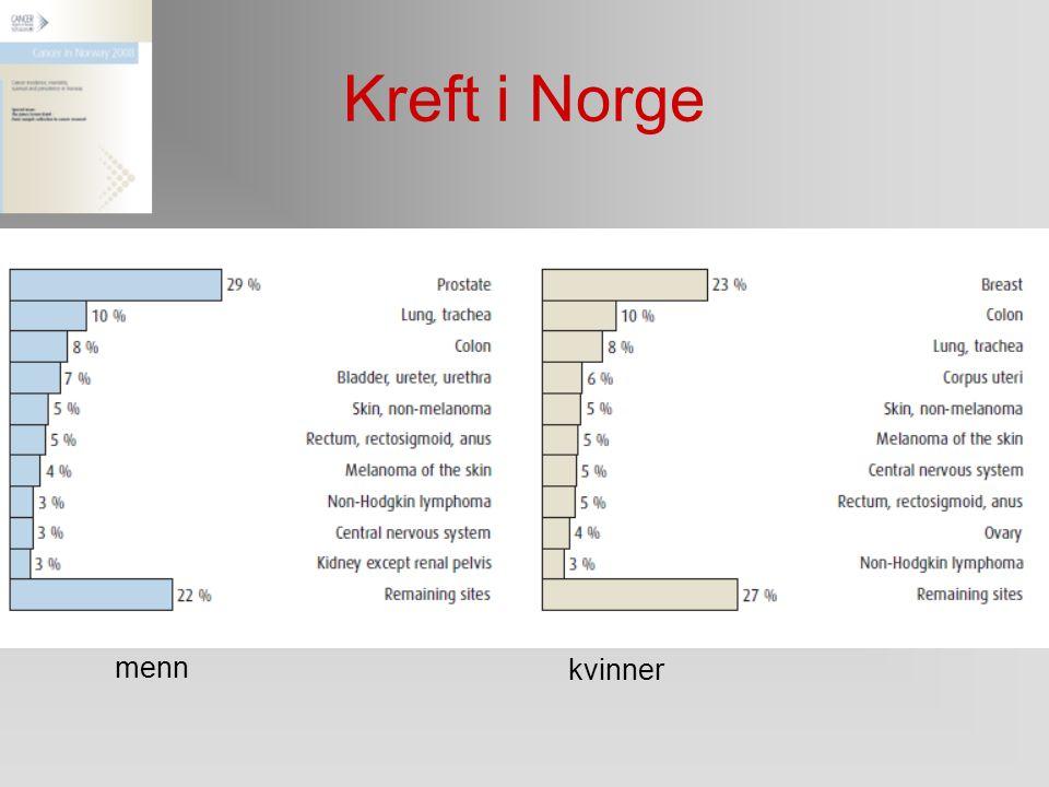 Kreft i Norge 26 121 nye krefttilfeller ble rapportert i 2008 i Norge, av disse var 14 000 menn og 12 121 kvinner. Prostatakreft er den hyppigste kref