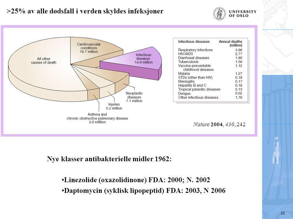 Nature 2004, 430, 242 >25% av alle dødsfall i verden skyldes infeksjoner Nye klasser antibakterielle midler 1962: Linezolide (oxazolidinone) FDA: 2000