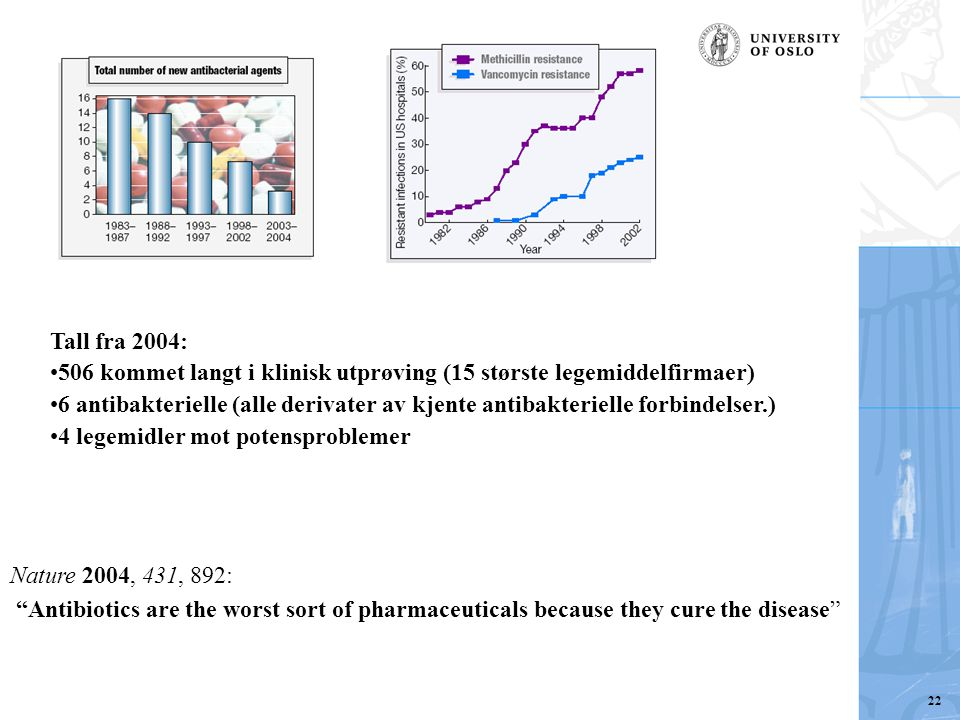 "Nature 2004, 431, 892: ""Antibiotics are the worst sort of pharmaceuticals because they cure the disease"" Tall fra 2004: 506 kommet langt i klinisk utp"