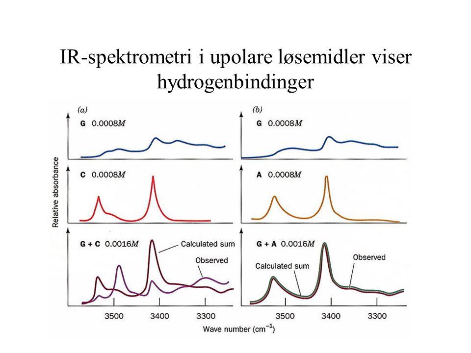 IR-spektrometri i upolare løsemidler viser hydrogenbindinger