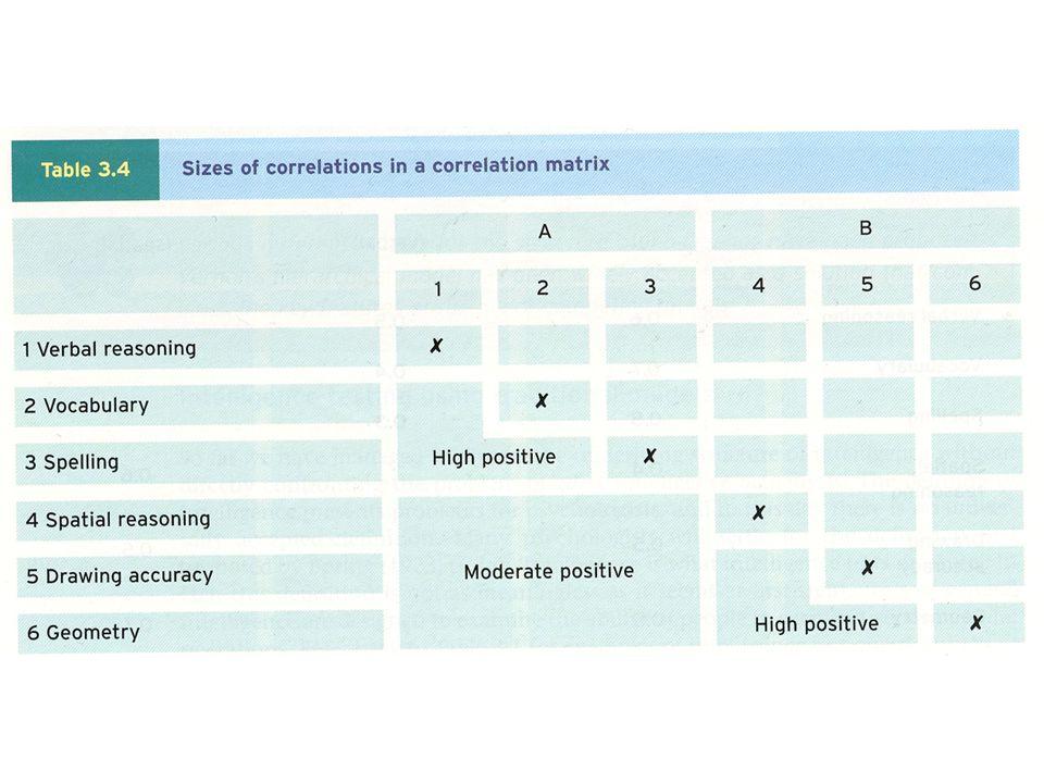 Faktoranalyse Analyse av varians (spredning) i resultatene fra forskjellige enkelt-tester kan vise at felles faktorer forklarer en stor del av variansen (spredningen) mellom testene