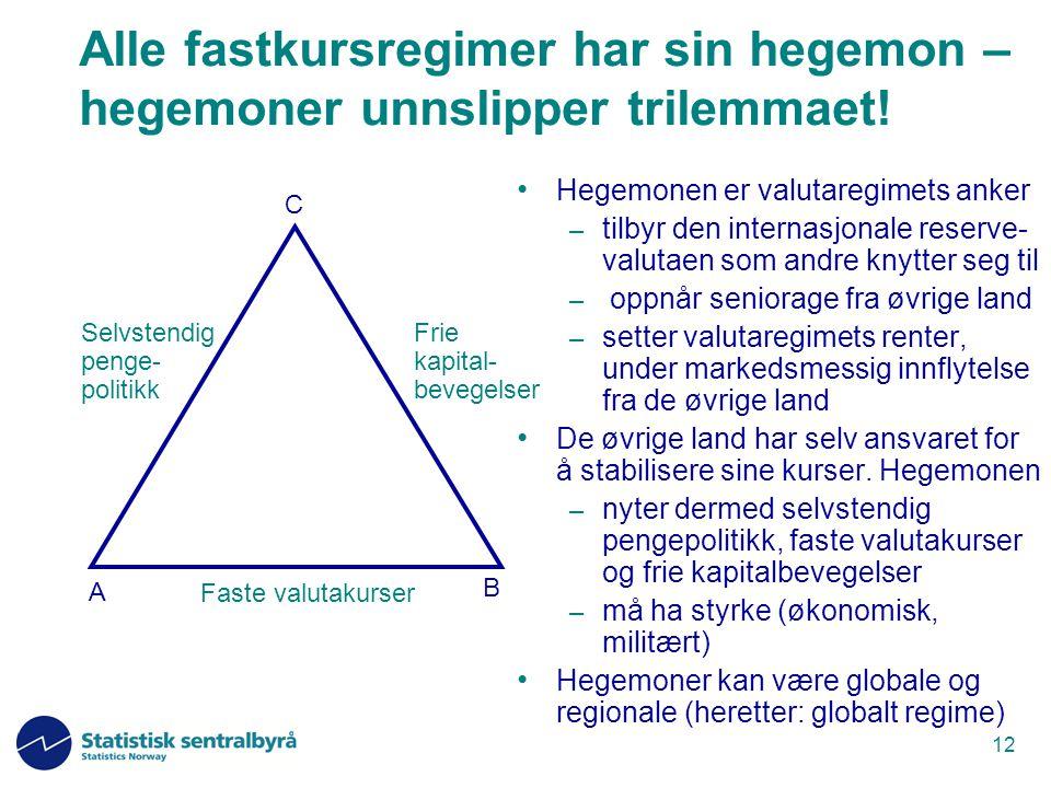 12 Alle fastkursregimer har sin hegemon – hegemoner unnslipper trilemmaet! Hegemonen er valutaregimets anker – tilbyr den internasjonale reserve- valu