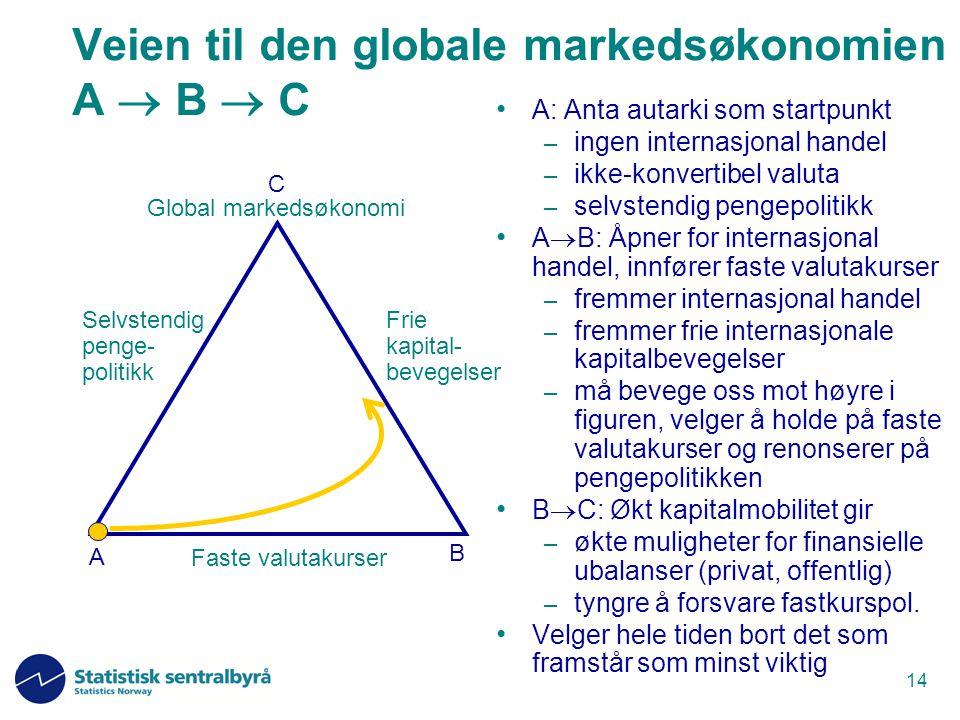 14 Faste valutakurser Frie kapital- bevegelser Selvstendig penge- politikk Veien til den globale markedsøkonomien A  B  C A: Anta autarki som startp