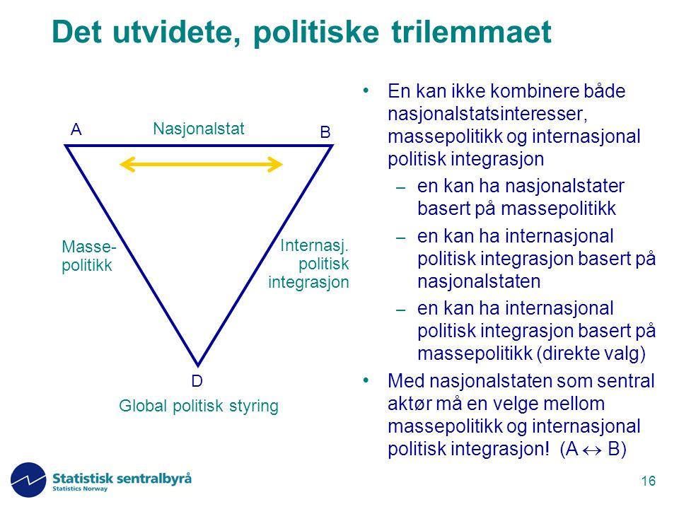 16 Det utvidete, politiske trilemmaet En kan ikke kombinere både nasjonalstatsinteresser, massepolitikk og internasjonal politisk integrasjon – en kan