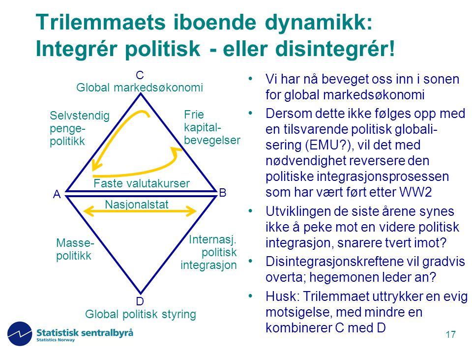 17 Trilemmaets iboende dynamikk: Integrér politisk - eller disintegrér! Vi har nå beveget oss inn i sonen for global markedsøkonomi Dersom dette ikke