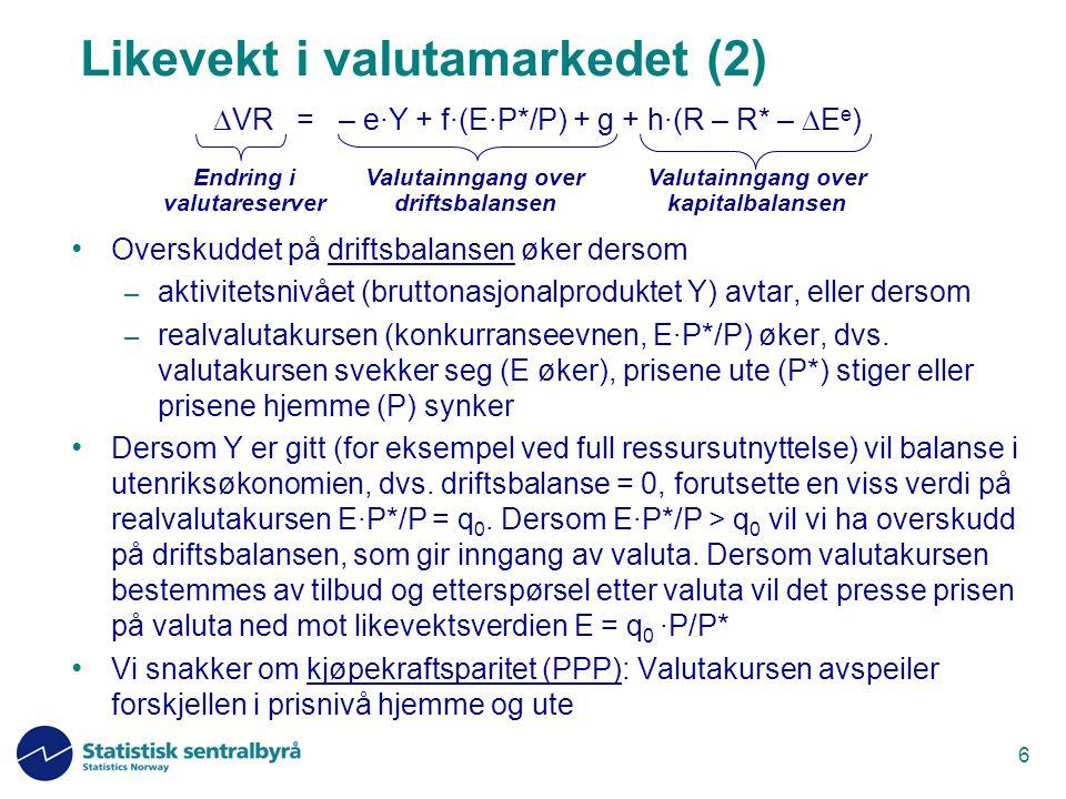 7 Likevekt i valutamarkedet (3) Valutainngangen over kapitalbalansen øker dersom – vi har en viss grad av internasjonale kapitalbevegelser (h>0) og – avkastningen i Norge, gitt ved renta (R), øker – forventet avkastning i utlandet, gitt ved summen av renta (R*) og forventet styrking av utenlandsk valuta (  E e ), avtar Med R > R* +  E e  R* + (E e /E -1) vil valuta strømme inn.