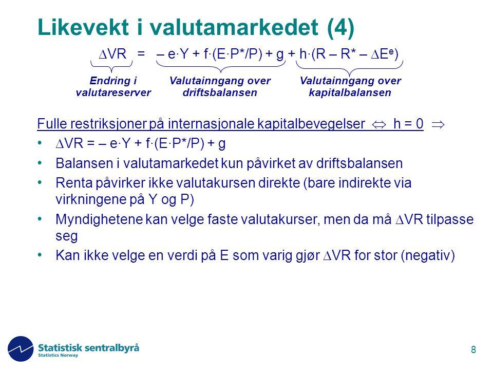 9 Ingen restriksjoner på internasjonale kapitalbevegelser  h    0 = R – R* –  E e  R = R* +  E e  R* + (E e /E -1) Gir en sammenheng mellom R og E når R* og E e er gitt Myndighetene kan velge E (fast valutakurs) – da må R tilpasse seg R = R* + (E e /E -1) – økt rente ute eller forventninger om devaluering øker renta innenlands Eller de kan velge R (selvstendig pengepolitikk) – da må E tilpasse seg (flytende valutakurs) E = E e / (1+ R - R*) – økt renteforskjell mot utlandet gir appresiering i dag – forventninger om appresiering gir appresiering i dag Aktivitetsnivå og realvalutakurs vil bare påvirke valutakursen indirekte, ved at driftsbalansen må være i balanse på lang sikt Valutainngang over driftsbalansen Valutainngang over kapitalbalansen Endring i valutareserver  VR = – e·Y + f·(E·P*/P) + g + h·(R – R* –  E e ) Likevekt i valutamarkedet (5)