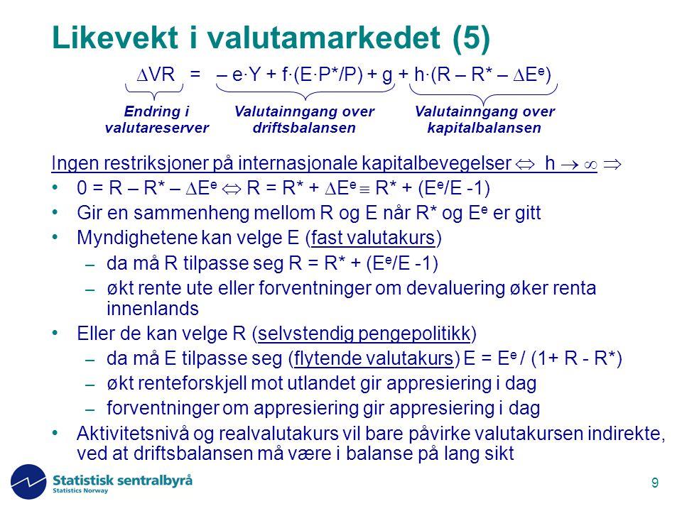 10 Faste valutakurser E eksogen Frie kapitalbevegelser h   R – R* –  E e = 0 (udekket renteparitet) R eller  E e må være endogen  VR eksogen Selvstendig pengepolitikk R eksogen Fulle kapitalrestriksjoner h = 0   VR endogen = -e·Y + f·(E·P*/P) + g Flytende valutakurser E endogen Valutastyrt pengepolitikk R endogen Likevekt i valutamarkedet - ulike regimer Valutainngang over driftsbalansen Valutainngang over kapitalbalansen Endring i valutareserver  VR = – e·Y + f·(E·P*/P) + g + h·(R – R* –  E e )