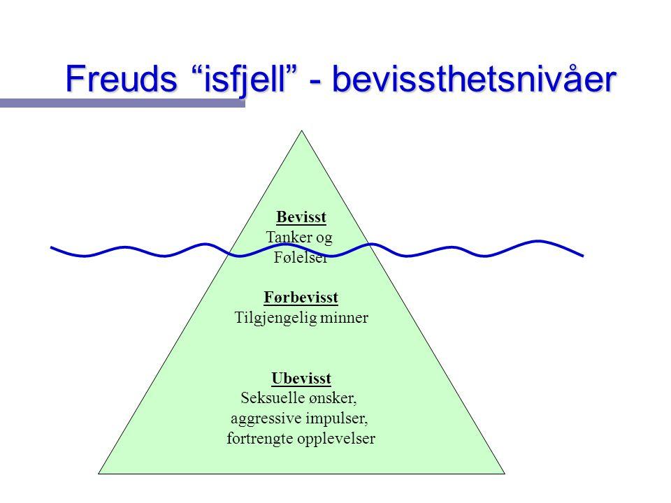 """Freuds """"isfjell"""" - bevissthetsnivåer Bevisst Tanker og Følelser Førbevisst Tilgjengelig minner Ubevisst Seksuelle ønsker, aggressive impulser, fortren"""