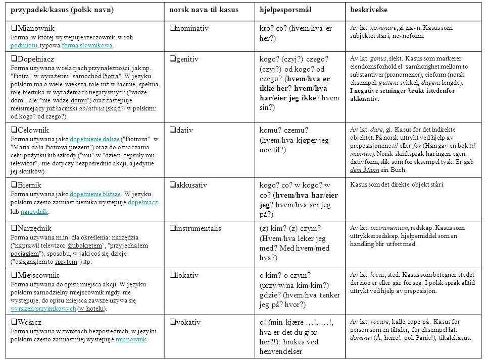 przypadek/kasus (polsk navn)norsk navn til kasushjelpespørsmålbeskrivelse  Mianownik Forma, w której występuje rzeczownik w roli podmiotu, typowa forma słownikowa.