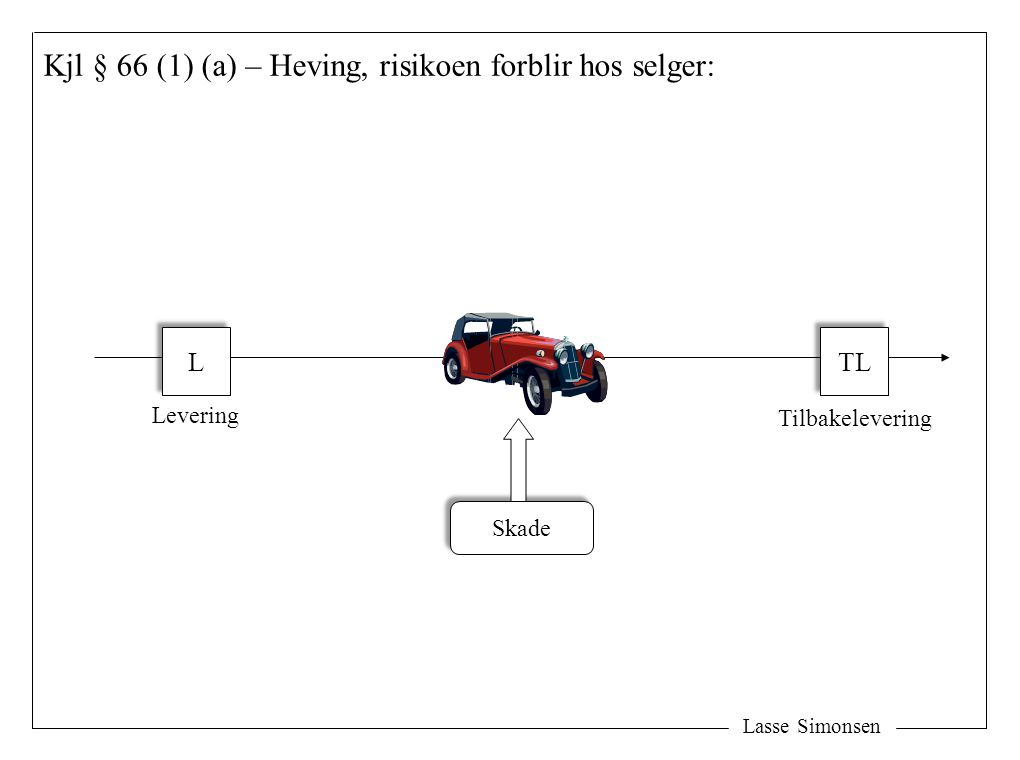 Lasse Simonsen Kjl § 66 (1) (a) – Heving, risikoen forblir hos selger: L L TL Skade Levering Tilbakelevering