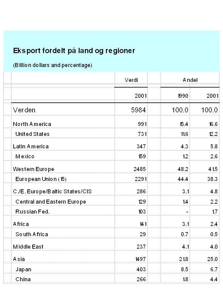 Hvor store er de største multinasjonale? value added or GDP, 2000, USD billions Source: UNCTAD